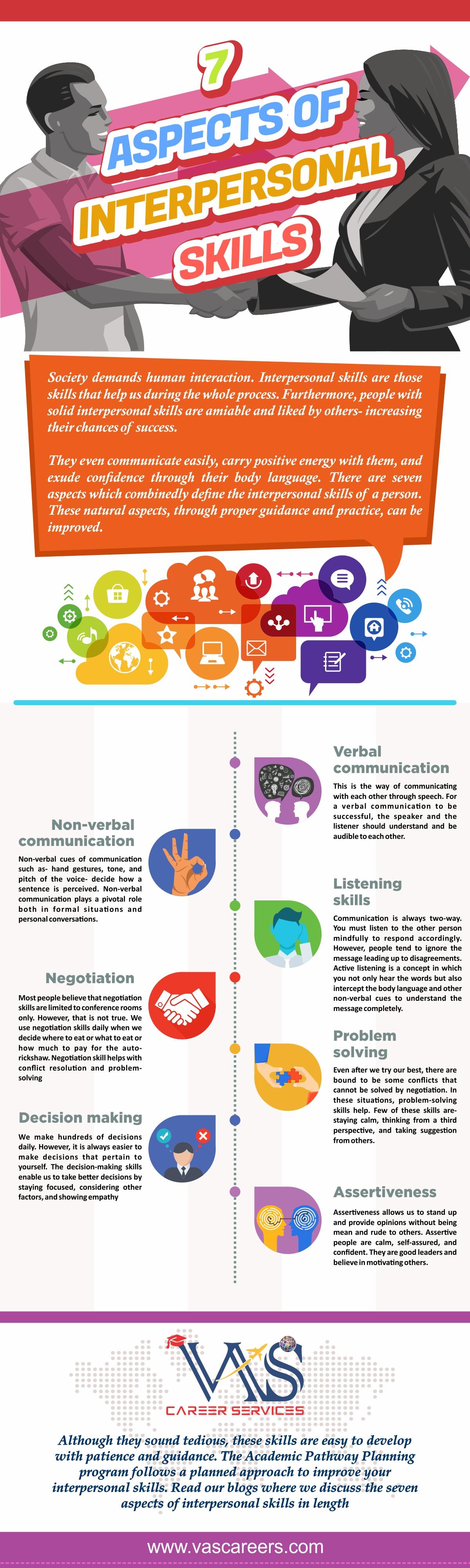 Aspects of Interpersonal Skills